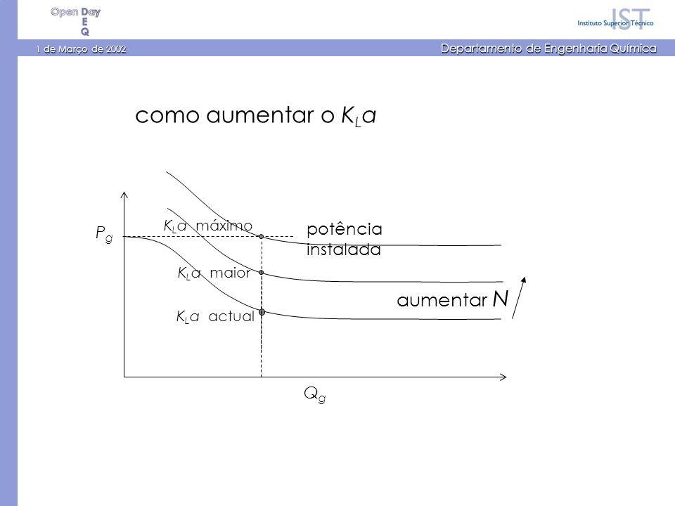 1 de Março de 2002 Departamento de Engenharia Química PgPg QgQg aumentar N como aumentar o K L a potência instalada K L a actual K L a maior K L a máximo