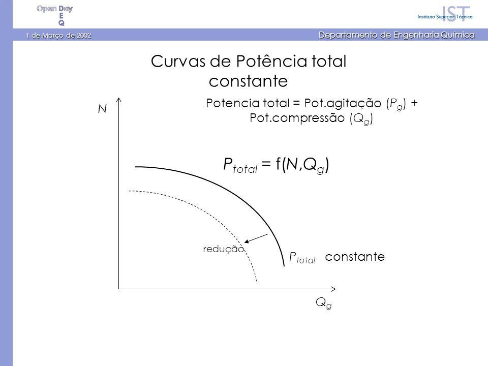 1 de Março de 2002 Departamento de Engenharia Química N QgQg P total = f(N,Q g ) P total constante Curvas de Potência total constante Potencia total = Pot.agitação (P g ) + Pot.compressão (Q g ) redução