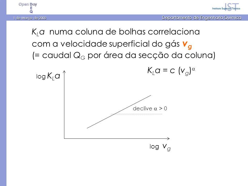 1 de Março de 2002 Departamento de Engenharia Química K L a numa coluna de bolhas correlaciona com a velocidade superficial do gás v g (= caudal Q G por área da secção da coluna) K L a = c (v g ) log v g log K L a declive > 0