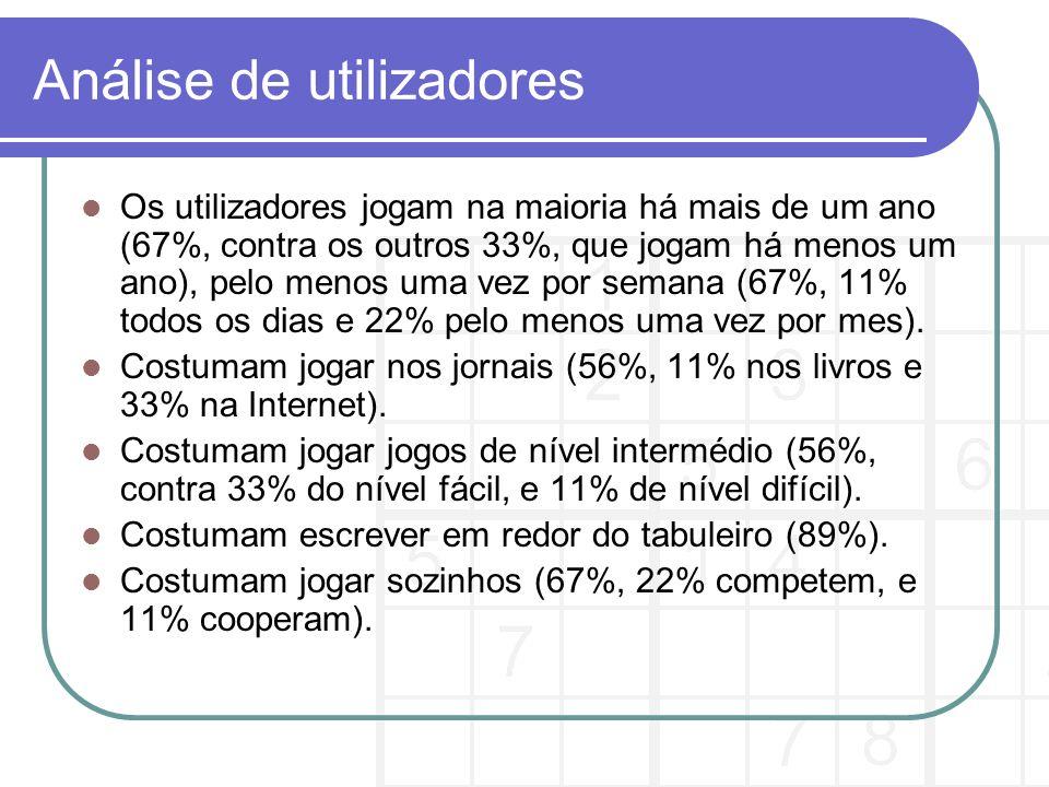 Análise de utilizadores Os utilizadores jogam na maioria há mais de um ano (67%, contra os outros 33%, que jogam há menos um ano), pelo menos uma vez por semana (67%, 11% todos os dias e 22% pelo menos uma vez por mes).