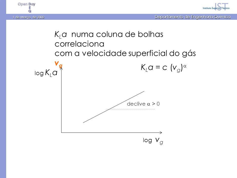 1 de Março de 2002 Departamento de Engenharia Química K L a numa coluna de bolhas correlaciona com a velocidade superficial do gás v g log v g log K L a K L a = c (v g ) declive > 0
