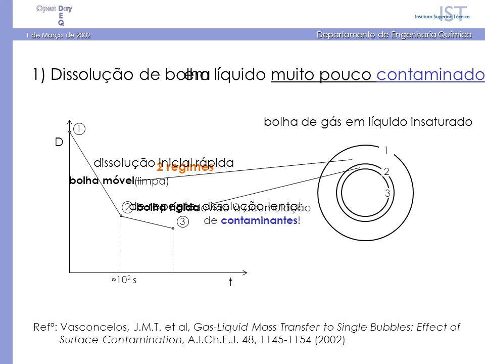 1 de Março de 2002 Departamento de Engenharia Química 1) Dissolução de bolha 1 2 3 3 12 D t 2 regimes 10 2 s Refª: Vasconcelos, J.M.T. et al, Gas-Liqu