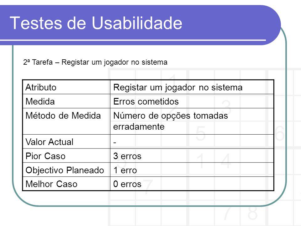 Testes de Usabilidade AtributoRegistar um jogador no sistema MedidaErros cometidos Método de MedidaNúmero de opções tomadas erradamente Valor Actual- Pior Caso3 erros Objectivo Planeado1 erro Melhor Caso0 erros 2ª Tarefa – Registar um jogador no sistema