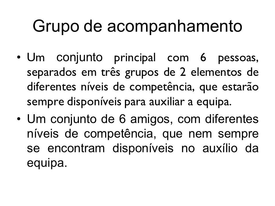 Grupo de acompanhamento Um conjunto principal com 6 pessoas, separados em três grupos de 2 elementos de diferentes níveis de competência, que estarão sempre disponíveis para auxiliar a equipa.