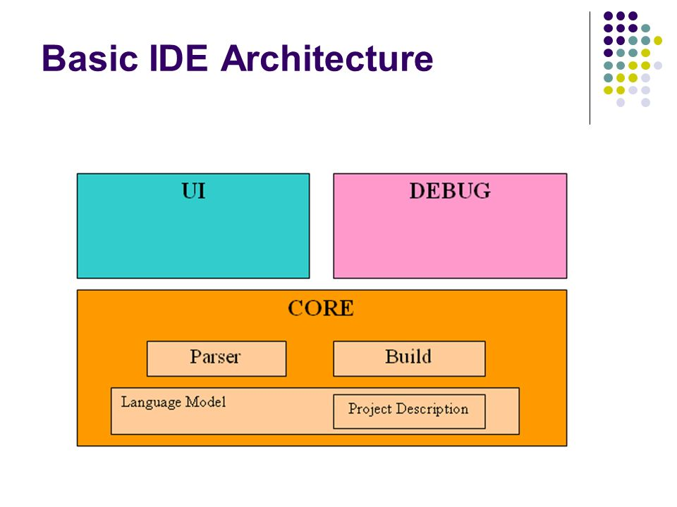 Basic IDE Architecture