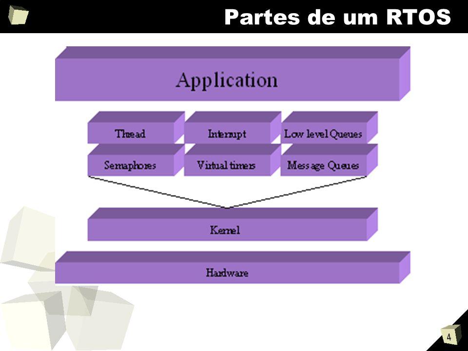 4 Partes de um RTOS