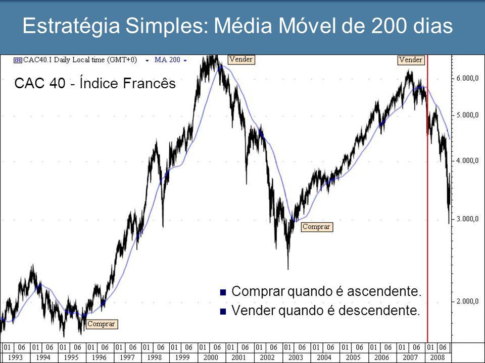 Estratégia Simples: Média Móvel de 200 dias Comprar quando é ascendente. Vender quando é descendente. CAC 40 - Índice Francês
