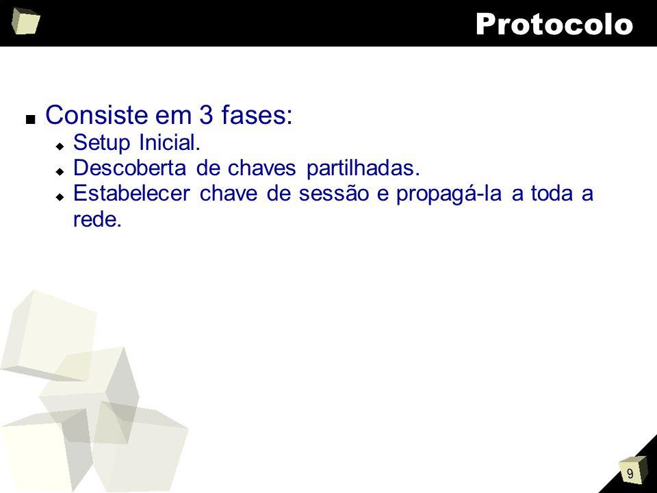 9 Protocolo Consiste em 3 fases: Setup Inicial. Descoberta de chaves partilhadas.