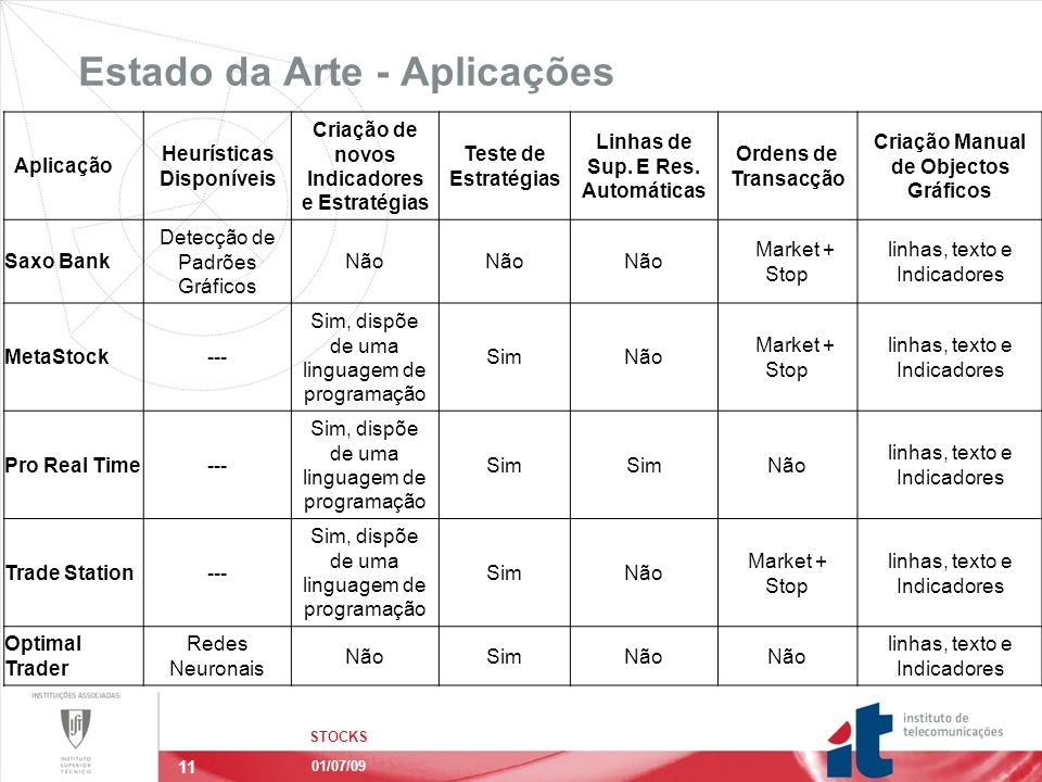 11 Estado da Arte - Aplicações STOCKS 01/07/09 Aplicação Heurísticas Disponíveis Criação de novos Indicadores e Estratégias Teste de Estratégias Linhas de Sup.