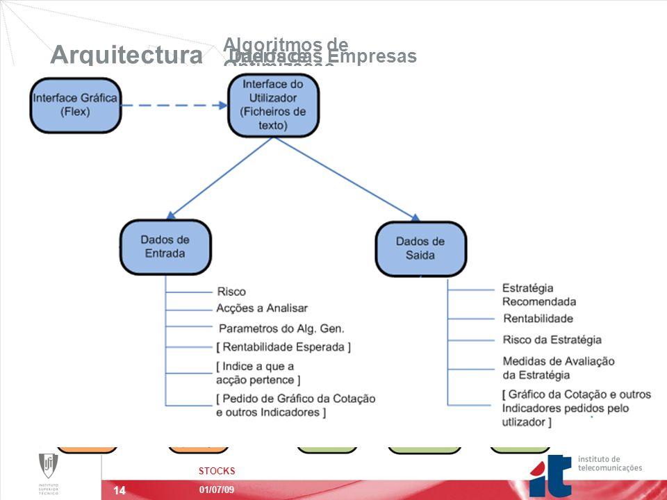 14 Algoritmos de Optimização Dados das Empresas Arquitectura STOCKS 01/07/09 Três Módulos Principais: Interface Interacção com o Utilizador.