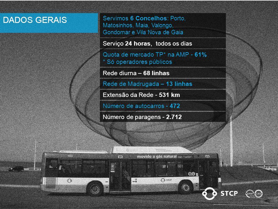 Servimos 6 Concelhos: Porto, Matosinhos, Maia, Valongo, Gondomar e Vila Nova de Gaia Serviço 24 horas, todos os dias Quota de mercado TP* na AMP - 61% * Só operadores públicos Rede diurna – 68 linhas Rede de Madrugada – 13 linhas Número de autocarros - 472 Número de paragens - 2.712 Extensão da Rede - 531 km DADOS GERAIS