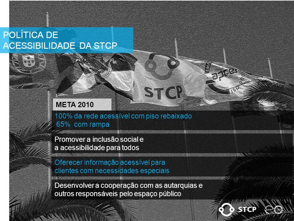 POLÍTICA DE ACESSIBILIDADE DA STCP 100% da rede acessível com piso rebaixado 65% com rampa Promover a inclusão social e a acessibilidade para todos Oferecer informação acessível para clientes com necessidades especiais Desenvolver a cooperação com as autarquias e outros responsáveis pelo espaço público META 2010