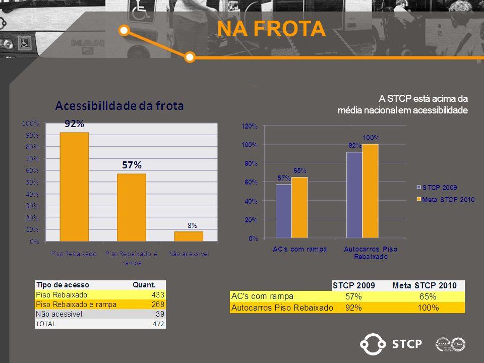 A STCP está acima da média nacional em acessibilidade NA FROTA