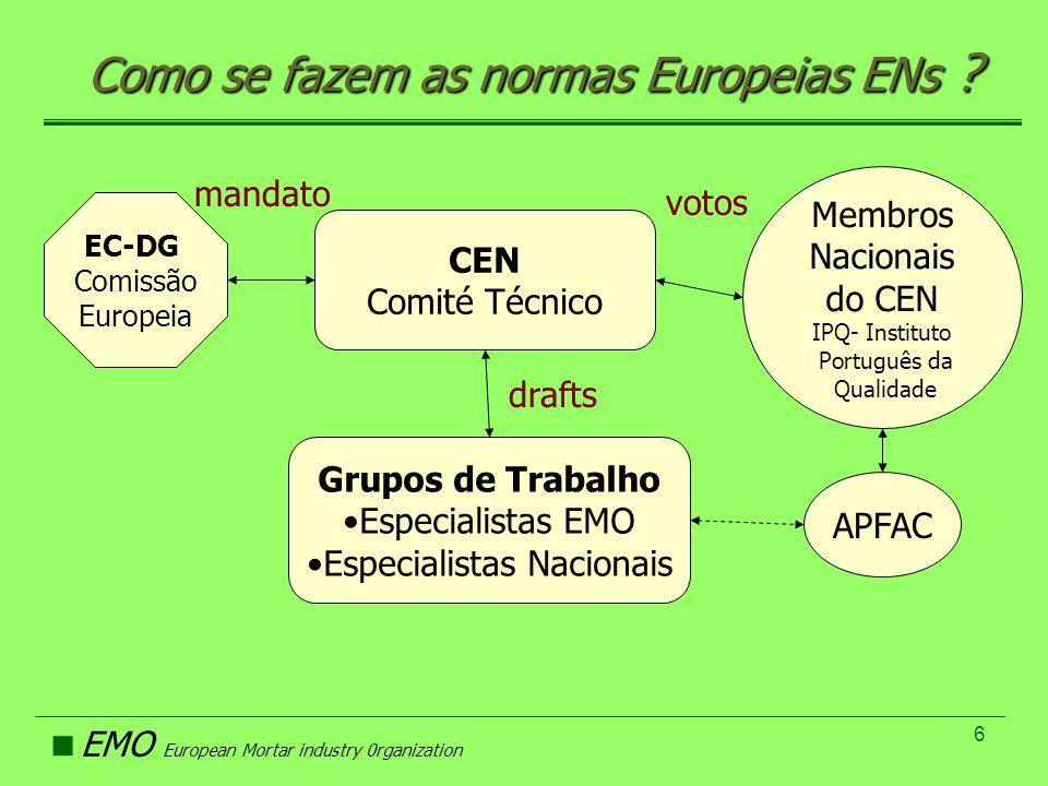 EMO European Mortar industry 0rganization 6 Como se fazem as normas Europeias ENs ? EC-DG Comissão Europeia CEN Comité Técnico Grupos de Trabalho Espe