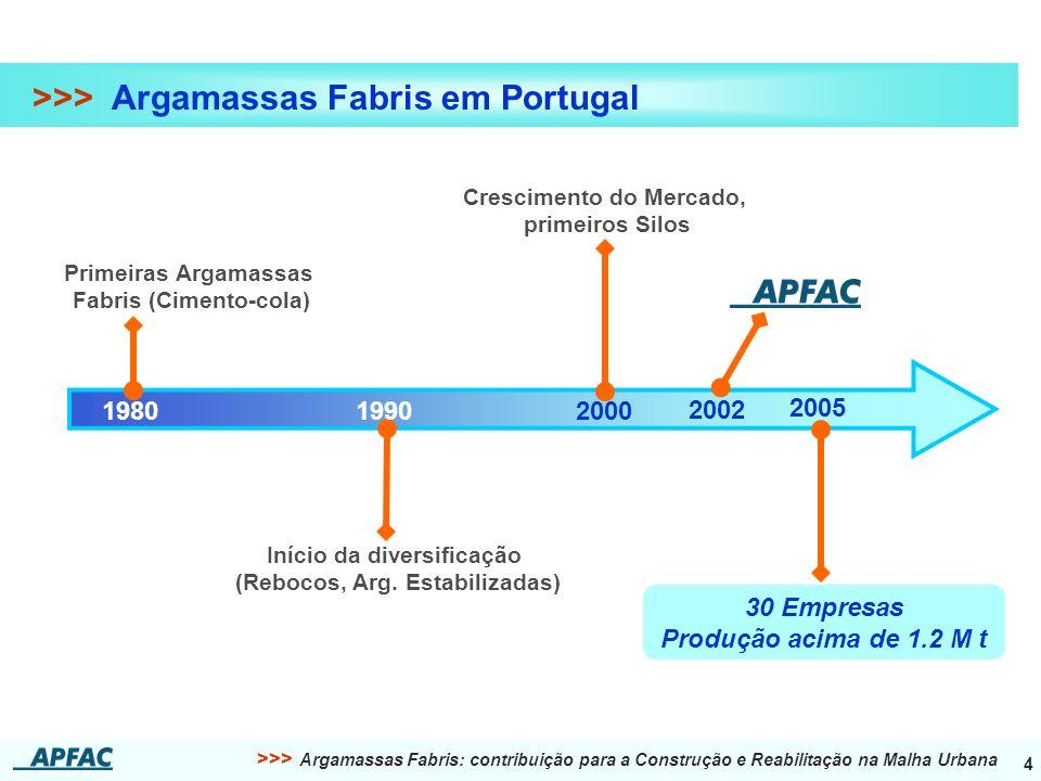 >>> Argamassas Fabris: contribuição para a Construção e Reabilitação na Malha Urbana 4 >>> Argamassas Fabris em Portugal 1980 1990 2000 2005 Primeiras Argamassas Fabris (Cimento-cola) Início da diversificação (Rebocos, Arg.