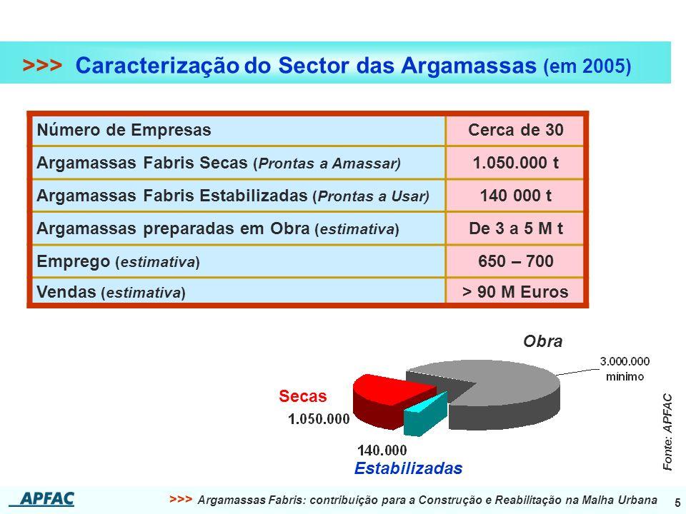 >>> Argamassas Fabris: contribuição para a Construção e Reabilitação na Malha Urbana 5 >>> Caracterização do Sector das Argamassas (em 2005) Número de