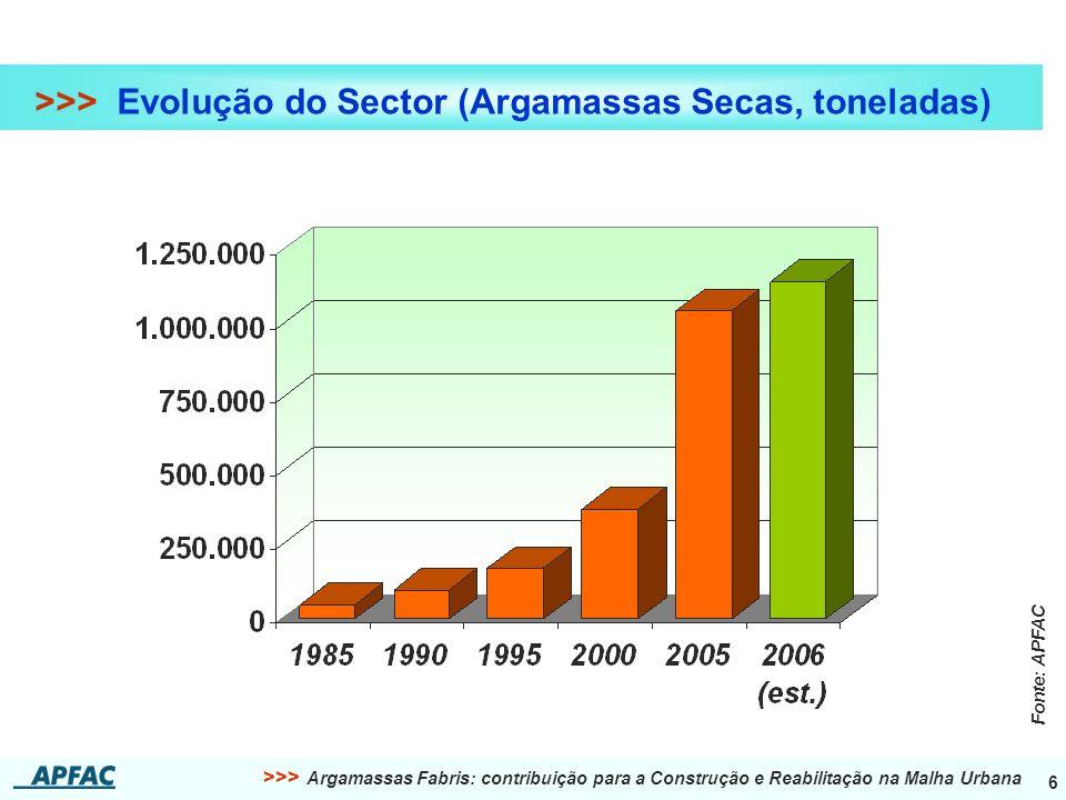 >>> Argamassas Fabris: contribuição para a Construção e Reabilitação na Malha Urbana 6 >>> Evolução do Sector (Argamassas Secas, toneladas) Fonte: APFAC