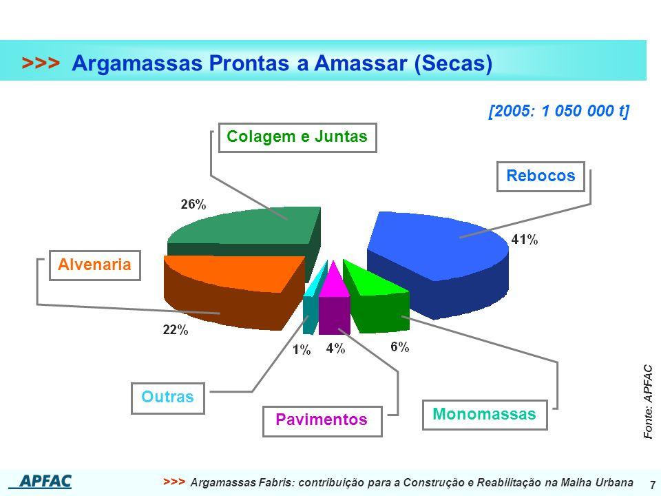 >>> Argamassas Fabris: contribuição para a Construção e Reabilitação na Malha Urbana 7 >>> Argamassas Prontas a Amassar (Secas) [2005: 1 050 000 t] Fo
