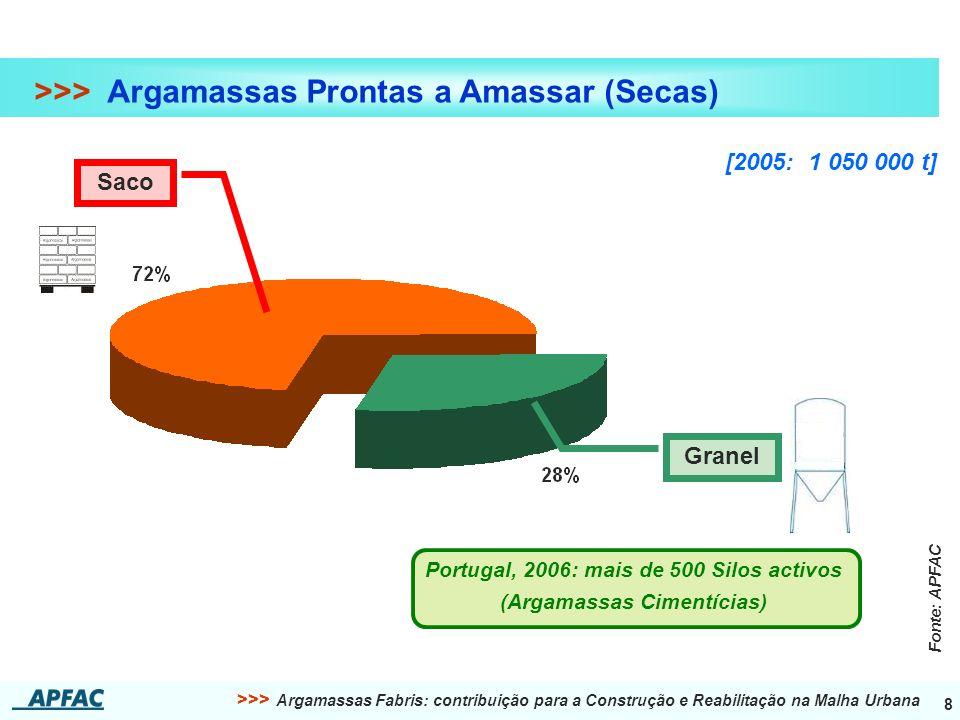 >>> Argamassas Fabris: contribuição para a Construção e Reabilitação na Malha Urbana 8 >>> Argamassas Prontas a Amassar (Secas) [2005: 1 050 000 t] Portugal, 2006: mais de 500 Silos activos (Argamassas Cimentícias) Fonte: APFAC Saco Granel