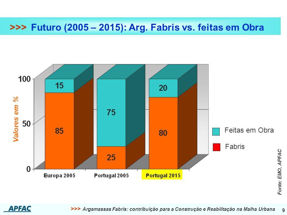 >>> Argamassas Fabris: contribuição para a Construção e Reabilitação na Malha Urbana 9 >>> Futuro (2005 – 2015): Arg. Fabris vs. feitas em Obra Feitas