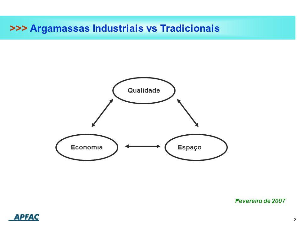 2 >>> Argamassas Industriais vs Tradicionais Fevereiro de 2007 EconomiaQualidadeEspaço