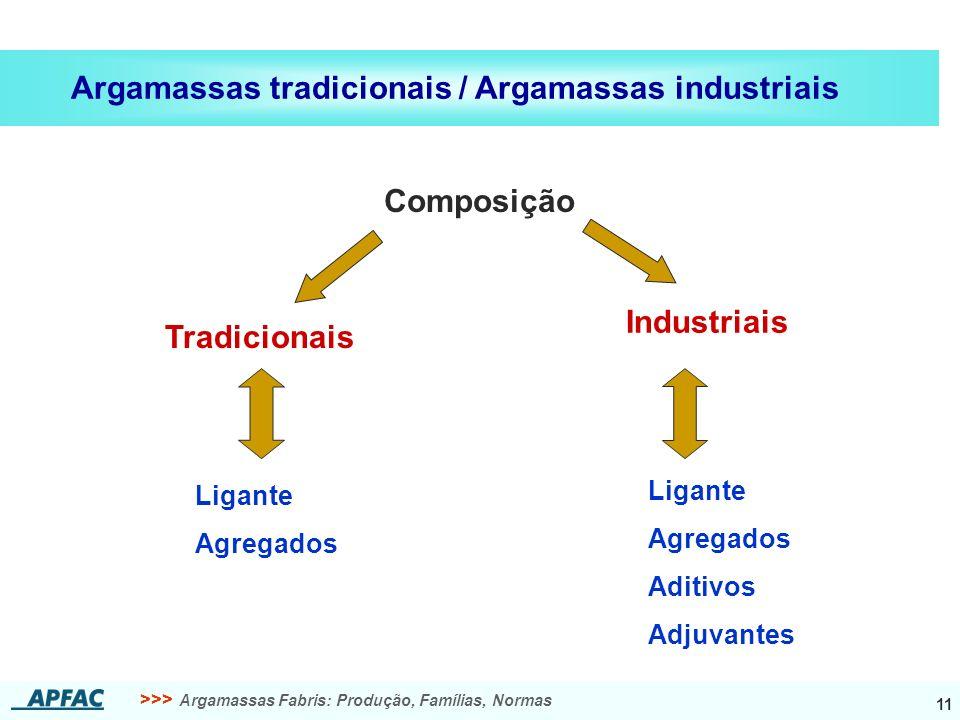>>> Argamassas Fabris: Produção, Famílias, Normas 11 Argamassas tradicionais / Argamassas industriais Composição Ligante Agregados Ligante Agregados A