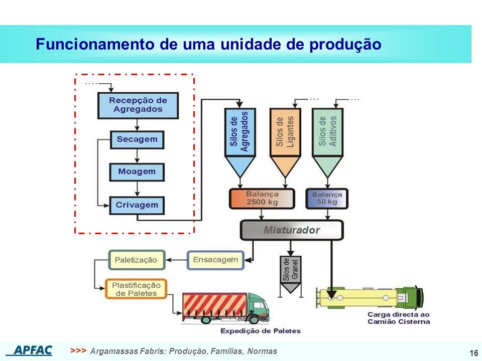 >>> Argamassas Fabris: Produção, Famílias, Normas 16 Funcionamento de uma unidade de produção