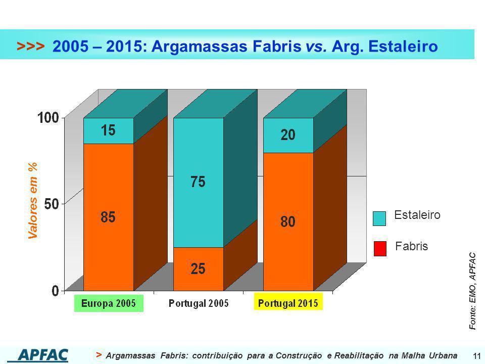> Argamassas Fabris: contribuição para a Construção e Reabilitação na Malha Urbana 11 >>> 2005 – 2015: Argamassas Fabris vs. Arg. Estaleiro Estaleiro