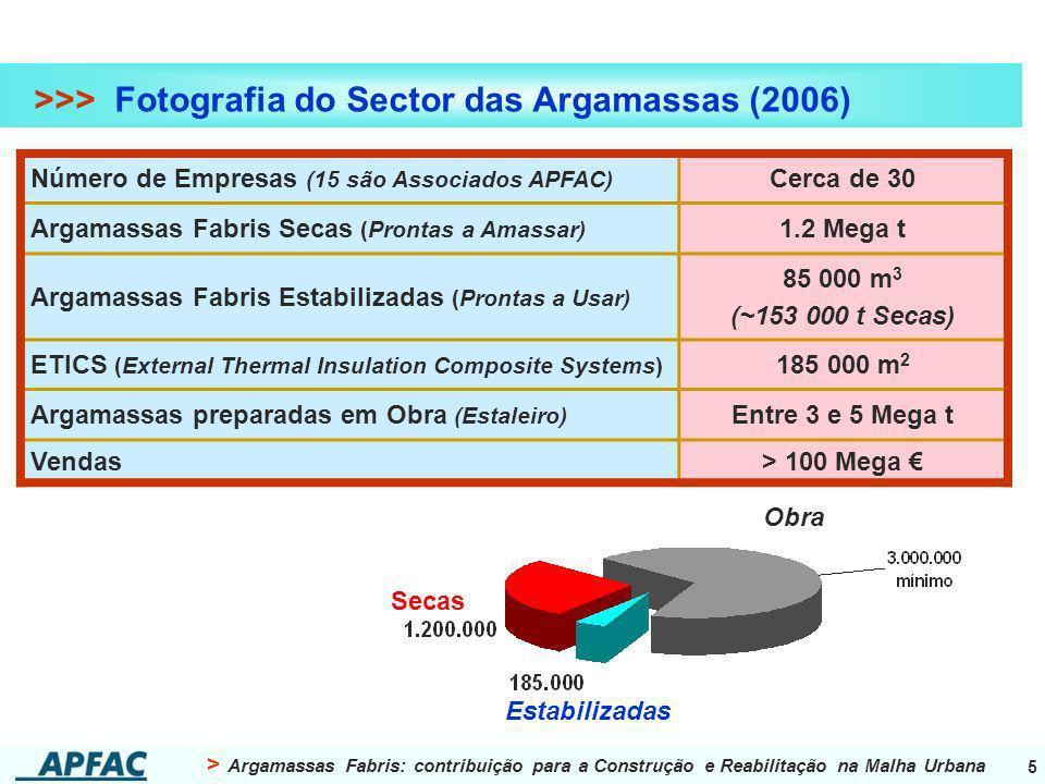 > Argamassas Fabris: contribuição para a Construção e Reabilitação na Malha Urbana 5 >>> Fotografia do Sector das Argamassas (2006) Número de Empresas