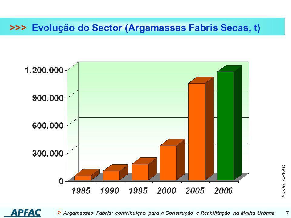 > Argamassas Fabris: contribuição para a Construção e Reabilitação na Malha Urbana 7 >>> Evolução do Sector (Argamassas Fabris Secas, t) Fonte: APFAC