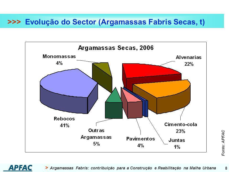 > Argamassas Fabris: contribuição para a Construção e Reabilitação na Malha Urbana 8 >>> Evolução do Sector (Argamassas Fabris Secas, t) Fonte: APFAC