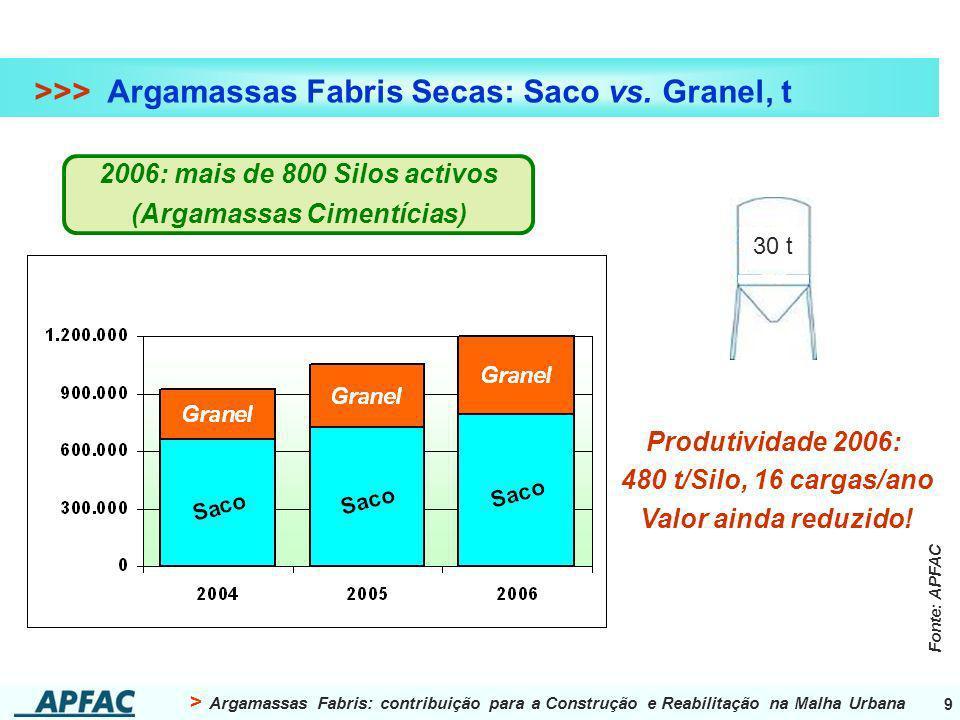 > Argamassas Fabris: contribuição para a Construção e Reabilitação na Malha Urbana 9 >>> Argamassas Fabris Secas: Saco vs. Granel, t 2006: mais de 800