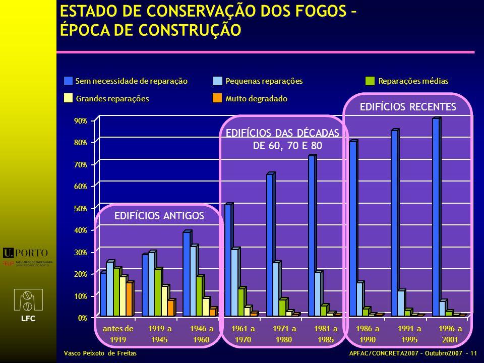 LFC Vasco Peixoto de FreitasAPFAC/CONCRETA2007 – Outubro2007 - 11 0% 10% 20% 30% 40% 50% 60% 70% 80% 90% antes de 1919 1919 a 1945 1946 a 1960 1961 a