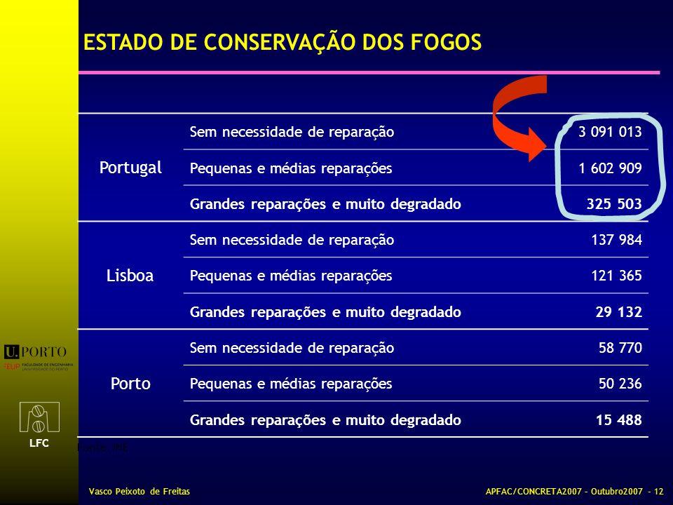LFC Vasco Peixoto de FreitasAPFAC/CONCRETA2007 – Outubro2007 - 12 Portugal Sem necessidade de reparação3 091 013 Pequenas e médias reparações1 602 909