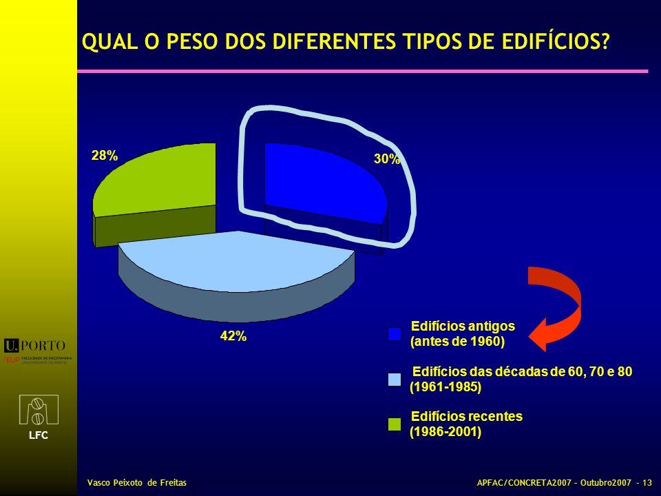 LFC Vasco Peixoto de FreitasAPFAC/CONCRETA2007 – Outubro2007 - 13 QUAL O PESO DOS DIFERENTES TIPOS DE EDIFÍCIOS? 42% 28% 30% Edifícios antigos (antes