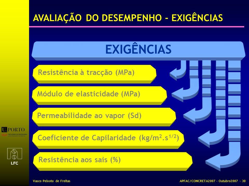 LFC Vasco Peixoto de FreitasAPFAC/CONCRETA2007 – Outubro2007 - 30 EXIGÊNCIAS Resistência à tracção (MPa) Módulo de elasticidade (MPa) Permeabilidade a