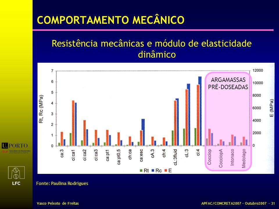 LFC Vasco Peixoto de FreitasAPFAC/CONCRETA2007 – Outubro2007 - 31 COMPORTAMENTO MECÂNICO Resistência mecânicas e módulo de elasticidade dinâmico Fonte