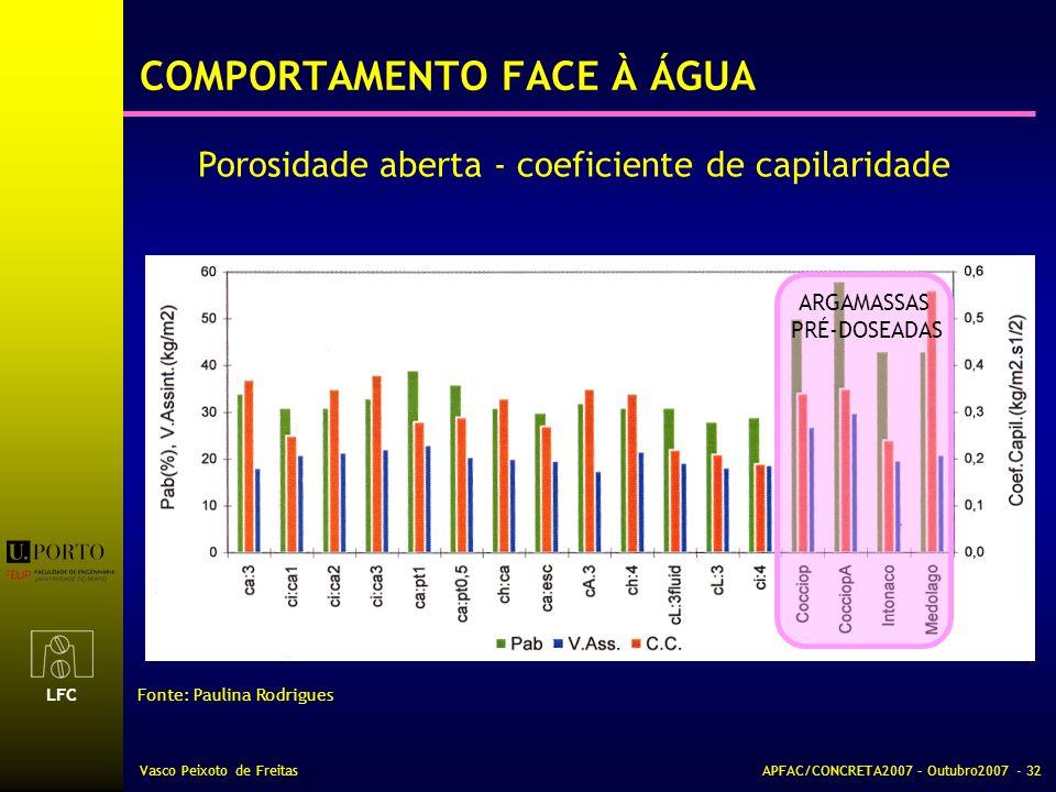 LFC Vasco Peixoto de FreitasAPFAC/CONCRETA2007 – Outubro2007 - 32 COMPORTAMENTO FACE À ÁGUA Porosidade aberta - coeficiente de capilaridade Fonte: Pau