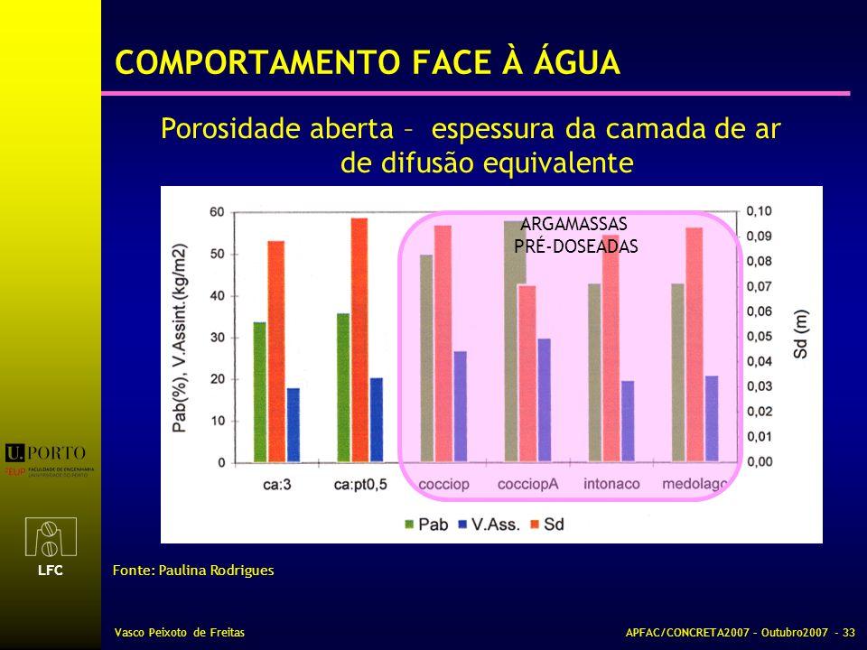 LFC Vasco Peixoto de FreitasAPFAC/CONCRETA2007 – Outubro2007 - 33 Porosidade aberta – espessura da camada de ar de difusão equivalente Fonte: Paulina