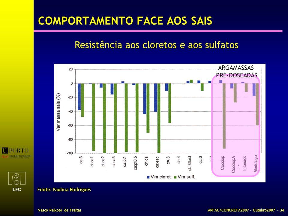 LFC Vasco Peixoto de FreitasAPFAC/CONCRETA2007 – Outubro2007 - 34 COMPORTAMENTO FACE AOS SAIS Resistência aos cloretos e aos sulfatos Fonte: Paulina R