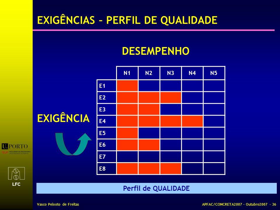LFC Vasco Peixoto de FreitasAPFAC/CONCRETA2007 – Outubro2007 - 36 EXIGÊNCIAS – PERFIL DE QUALIDADE Perfil de QUALIDADE N1N2N3N4N5 E1 E2 E3 E4 E5 E6 E7