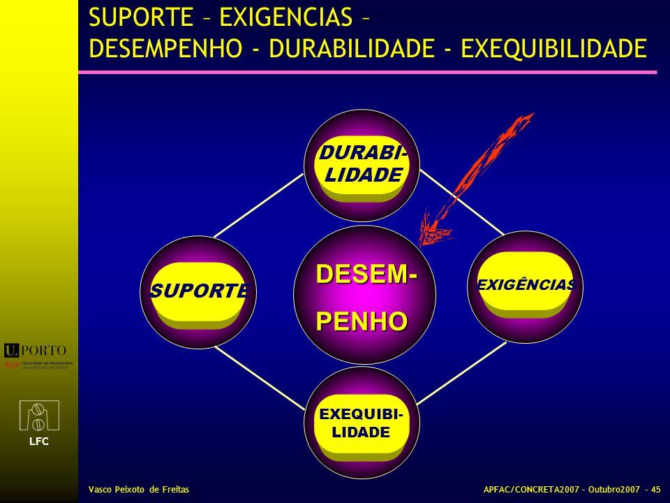 LFC Vasco Peixoto de FreitasAPFAC/CONCRETA2007 – Outubro2007 - 45 SUPORTE – EXIGENCIAS – DESEMPENHO - DURABILIDADE - EXEQUIBILIDADE SUPORTE EXEQUIBI-