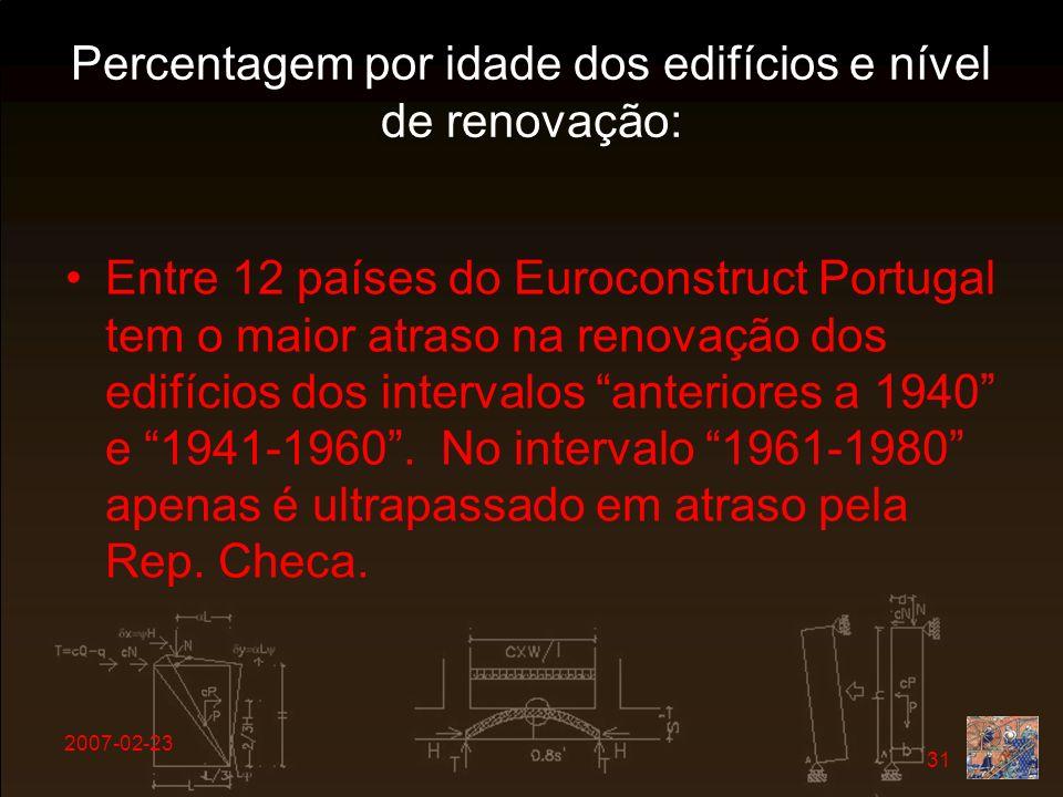 2007-02-23 31 Percentagem por idade dos edifícios e nível de renovação: Entre 12 países do Euroconstruct Portugal tem o maior atraso na renovação dos