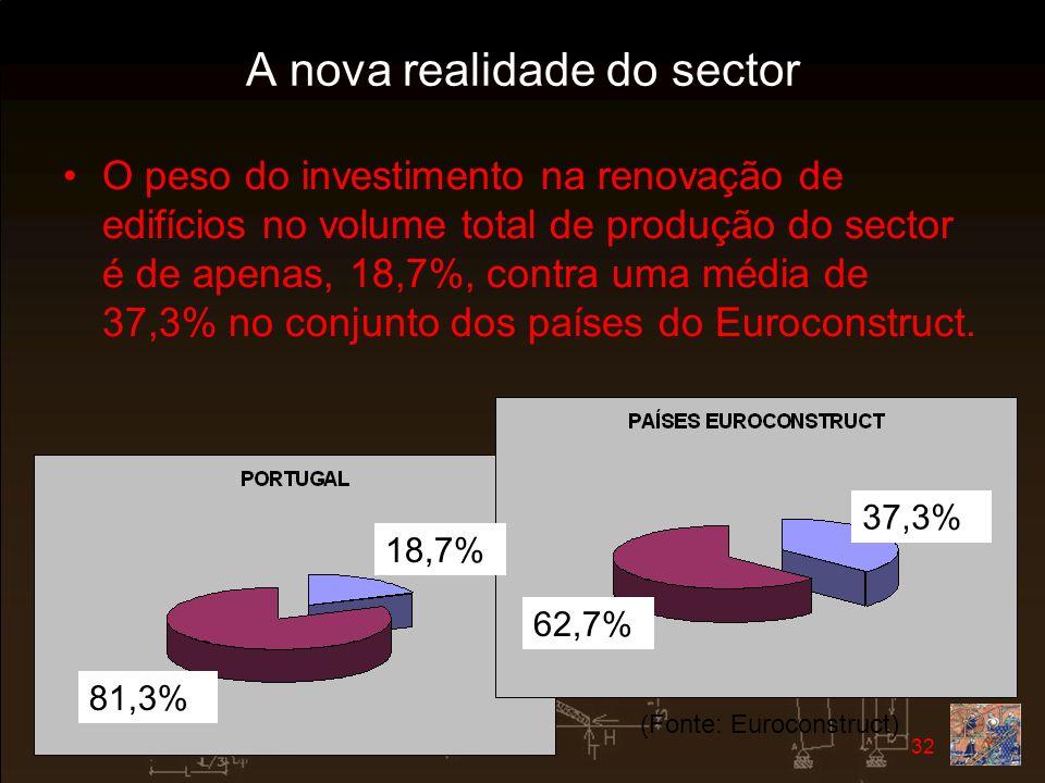 2007-02-23 32 A nova realidade do sector O peso do investimento na renovação de edifícios no volume total de produção do sector é de apenas, 18,7%, co