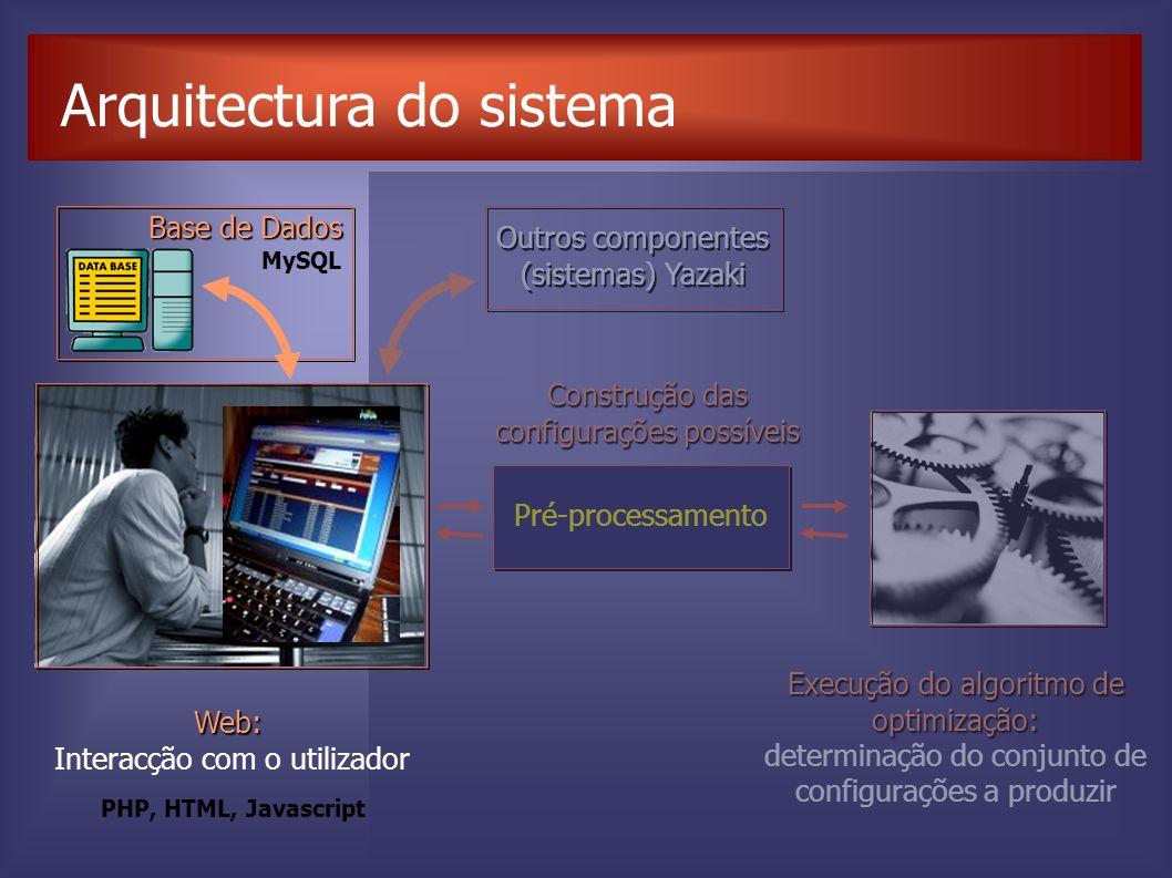 Arquitectura do sistema Pré-processamento Construção das configurações possíveis Execução do algoritmo de optimização: determinação do conjunto de configurações a produzir Outros componentes (sistemas) Yazaki Web: Interacção com o utilizador MySQL PHP, HTML, Javascript Base de Dados