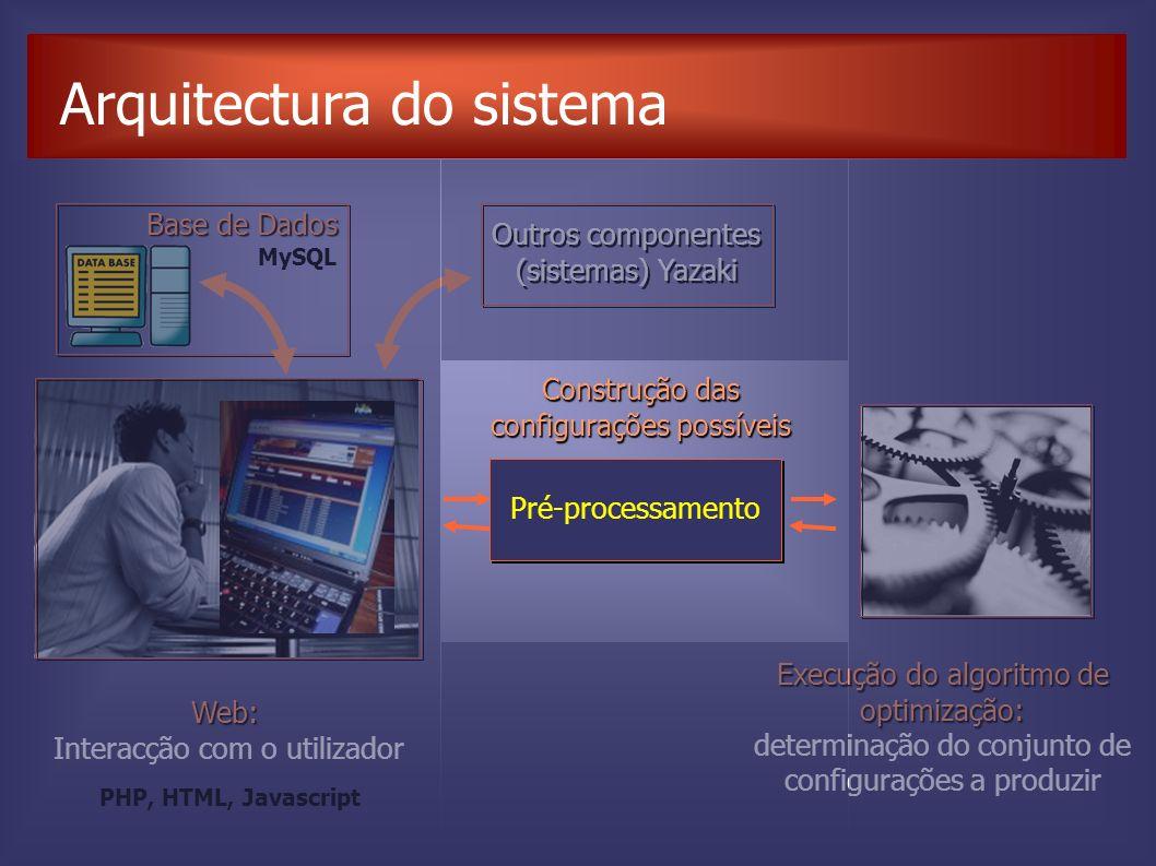 Arquitectura do sistema Pré-processamento Construção das configurações possíveis Web: Interacção com o utilizador Execução do algoritmo de optimização: determinação do conjunto de configurações a produzir Outros componentes (sistemas) Yazaki MySQL PHP, HTML, Javascript Base de Dados
