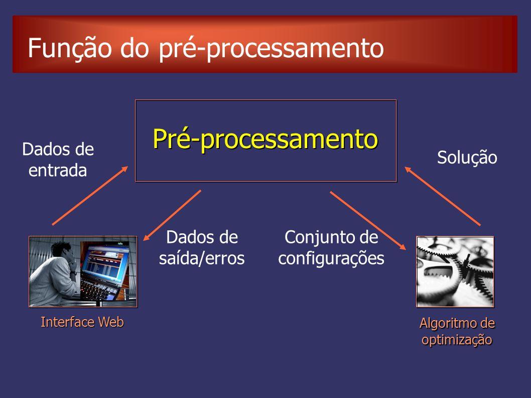 Função do pré-processamento Pré-processamento Algoritmo de optimização Interface Web Dados de saída/erros Dados de entrada Solução Conjunto de configurações