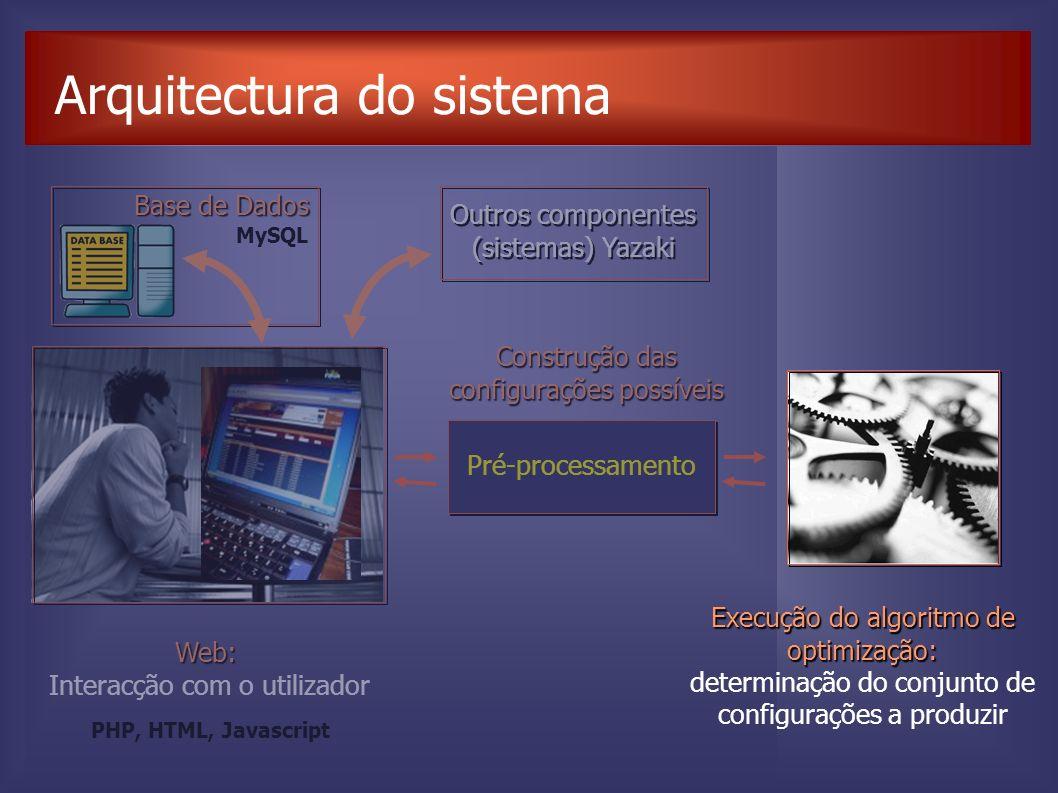 Arquitectura do sistema Web: Interacção com o utilizador Pré-processamento Construção das configurações possíveis Outros componentes (sistemas) Yazaki MySQL PHP, HTML, Javascript Base de Dados Execução do algoritmo de optimização: determinação do conjunto de configurações a produzir
