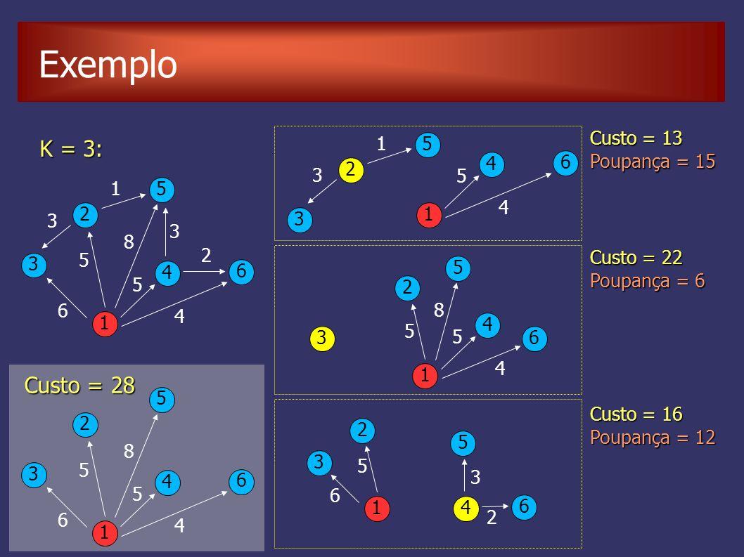 Exemplo 1 2 5 4 3 6 6 3 1 5 8 5 3 2 4 K = 3: Custo = 13 Poupança = 15 1 2 5 4 3 6 3 1 5 4 1 2 5 4 3 6 5 8 5 4 Custo = 22 Poupança = 6 1 2 5 4 3 6 6 5 3 2 Custo = 16 Poupança = 12 6 1 2 5 4 3 6 5 8 5 4 Custo = 28