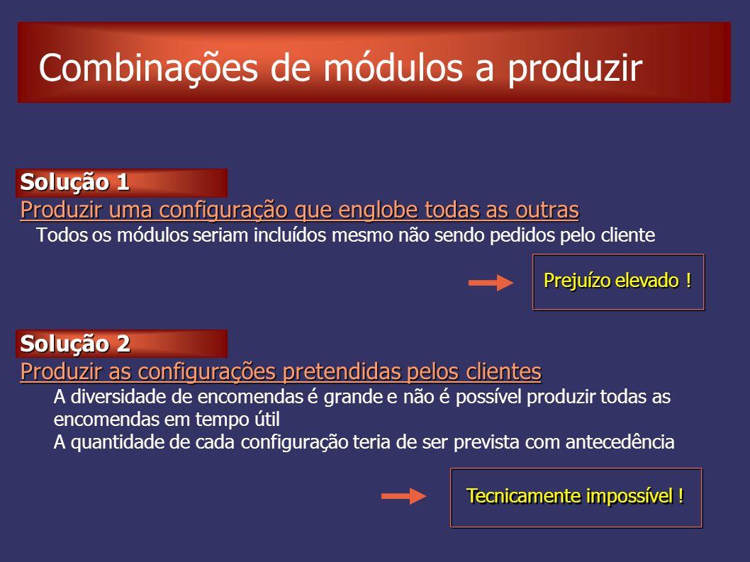 Combinações de módulos a produzir Tecnicamente impossível ! Solução 1 Produzir uma configuração que englobe todas as outras Todos os módulos seriam in